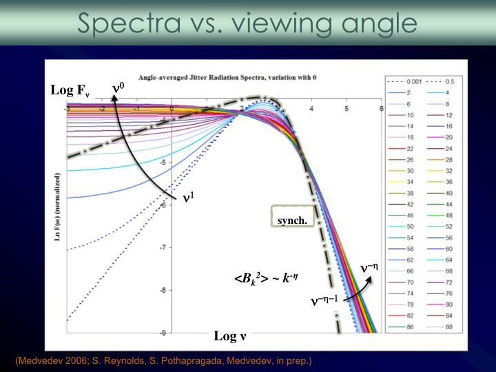 Spectra vs. viewing angle