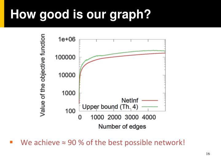 How good is our graph?