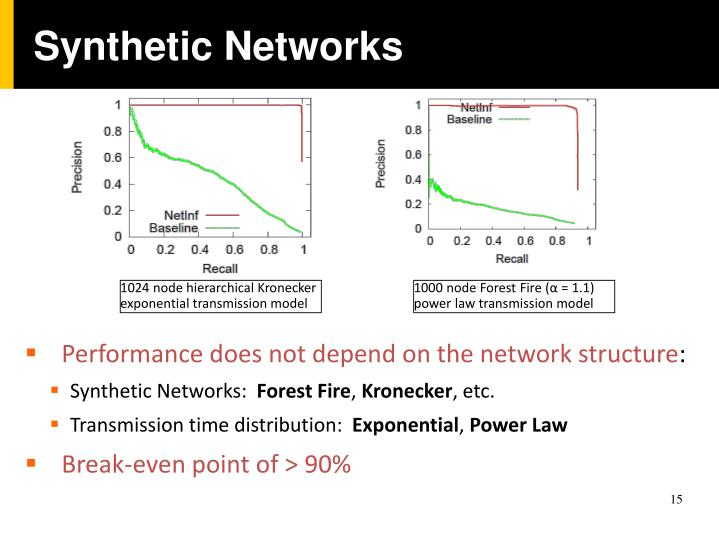 Synthetic Networks