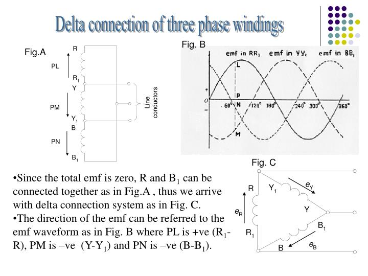 Delta connection of three phase windings