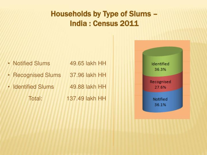 Households by Type of Slums – India : Census 2011