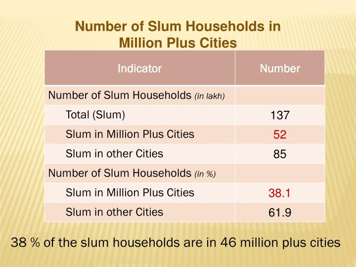 Number of Slum Households in Million Plus Cities