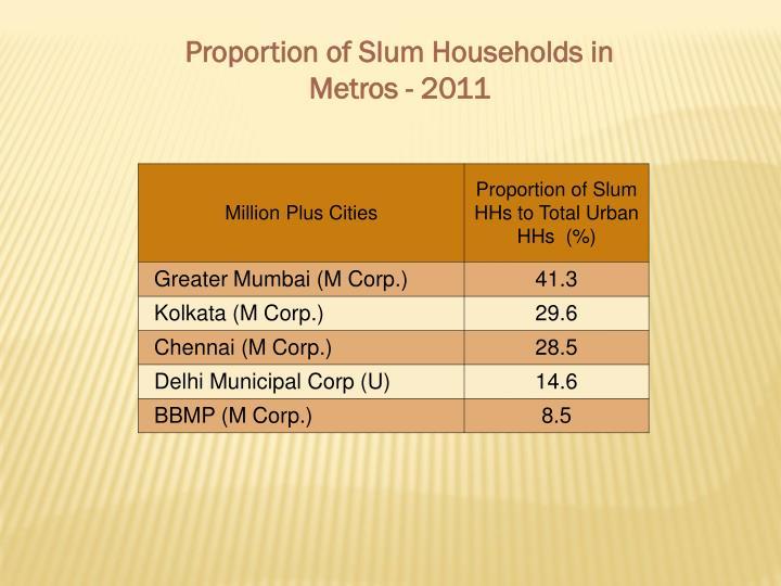 Proportion of Slum Households in Metros - 2011