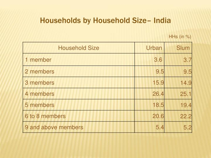 Households by Household Size– India
