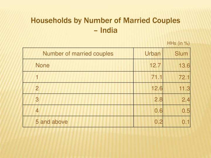 Households by Number of Married Couples – India