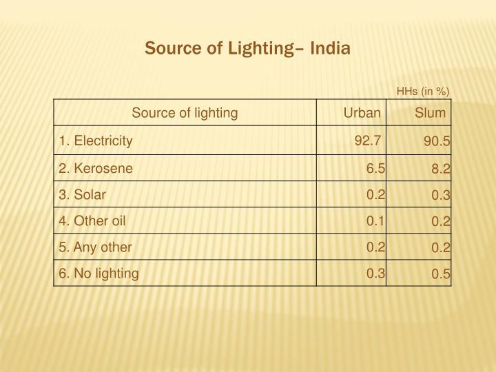 Source of Lighting– India