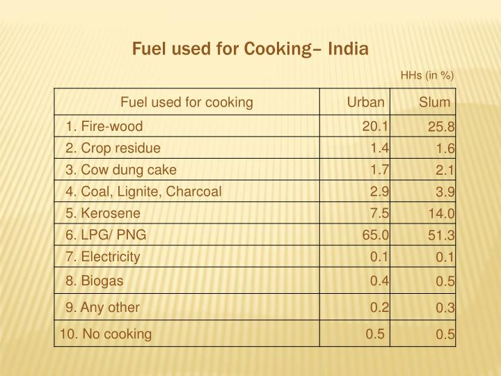 Fuel used for Cooking– India