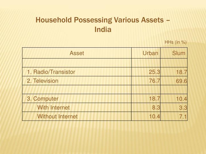 Household Possessing Various Assets – India