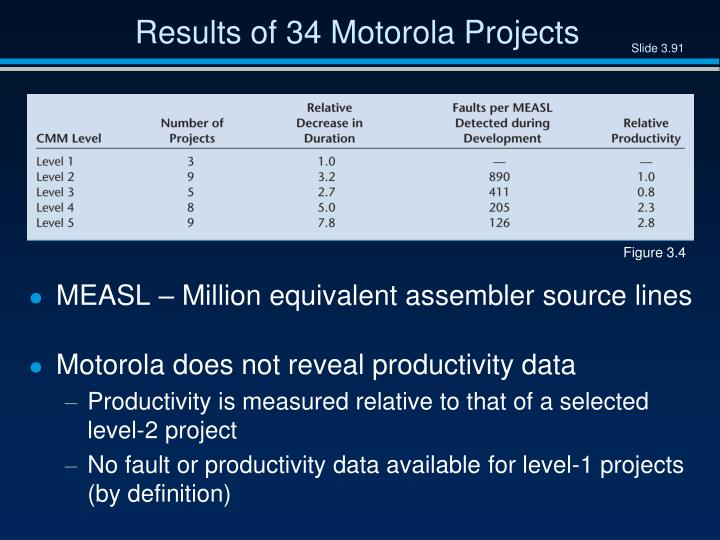 Results of 34 Motorola Projects