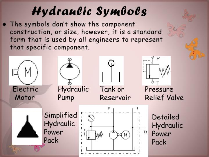 Ppt The Hydraulic Power Pack Powerpoint Presentation Id6778238