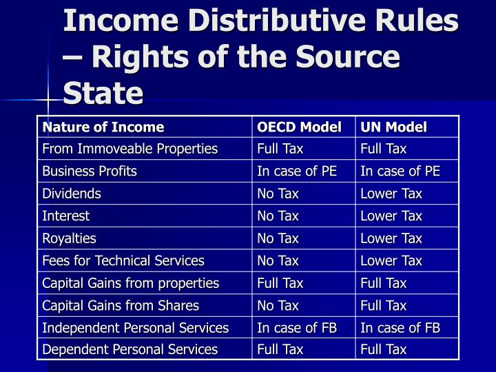 Nature of Income