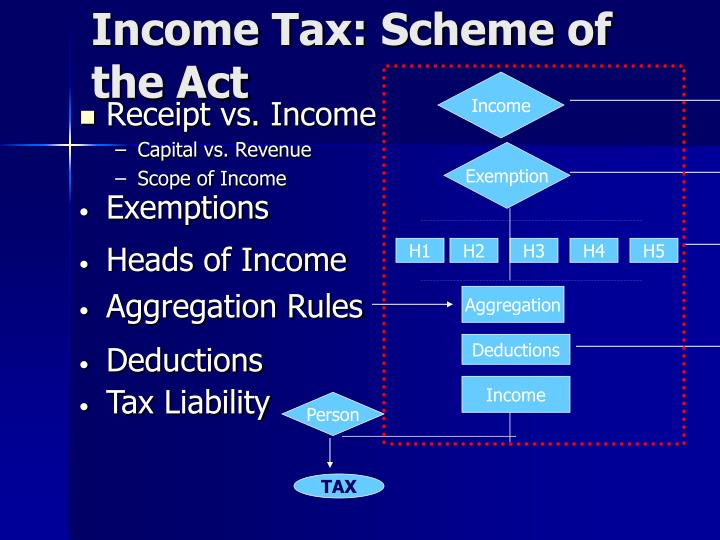 Income Tax: Scheme of the Act