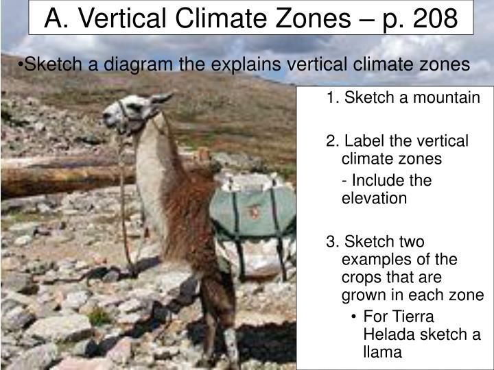 A. Vertical Climate Zones – p. 208