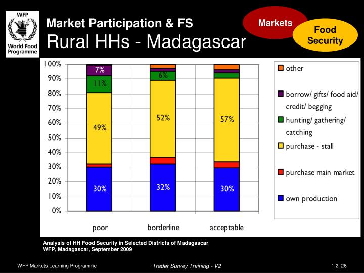 Market Participation & FS