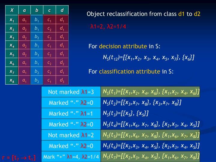 Object reclassification from class