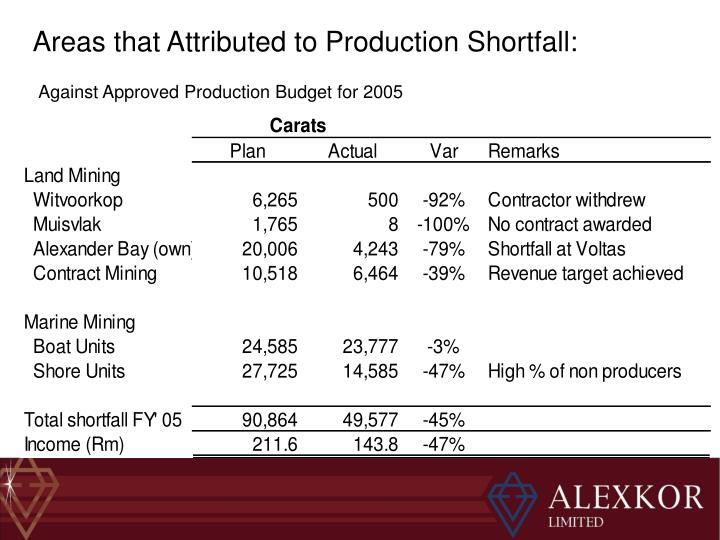 Areas that Attributed to Production Shortfall: