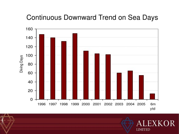 Continuous Downward Trend on Sea Days