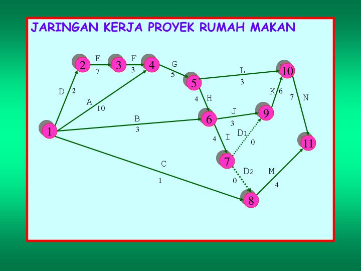 Ppt jaringan kerja network powerpoint presentation id6779265 2 ccuart Image collections
