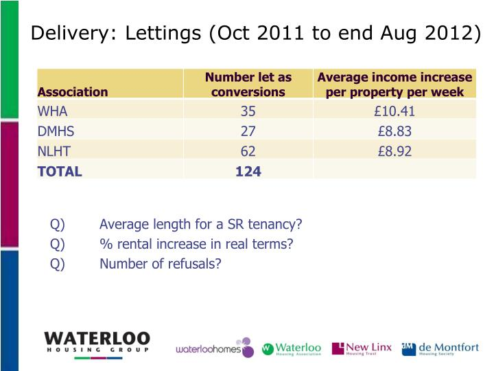 Delivery: Lettings (Oct 2011 to end Aug 2012)