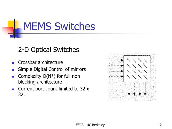 MEMS Switches