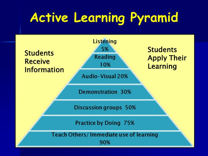Active Learning Pyramid