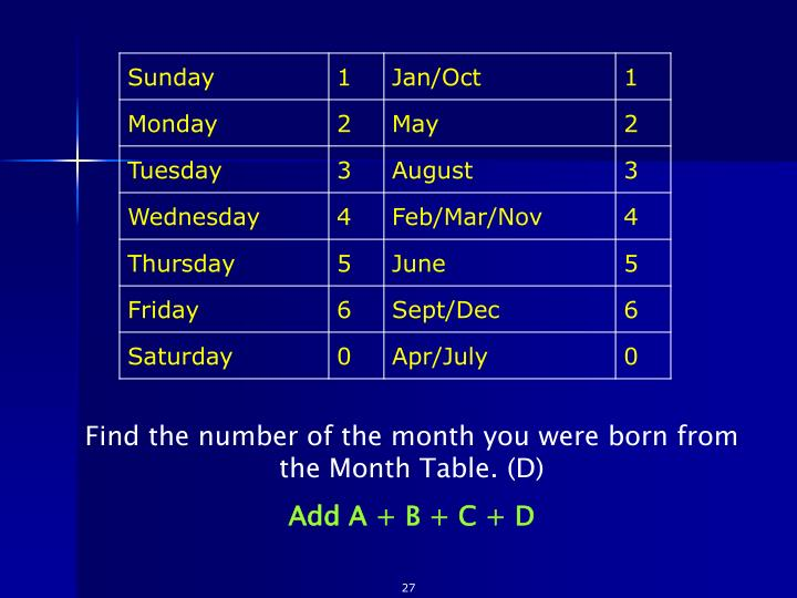 Find the number of the month you were born from the Month Table. (D)