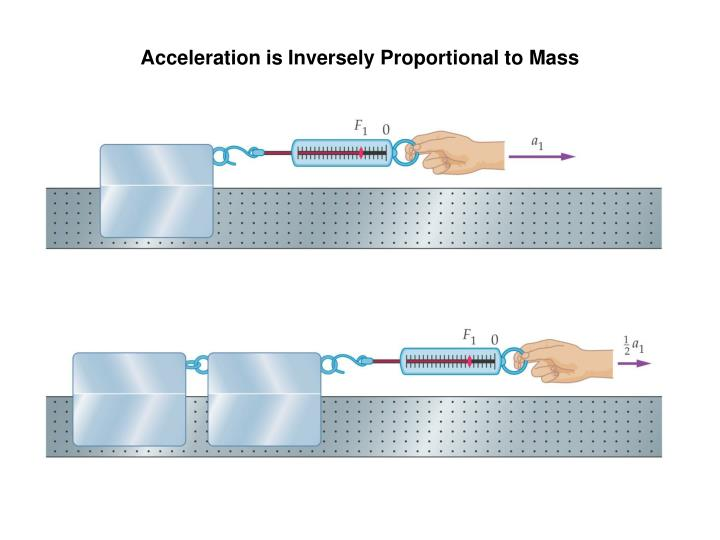 Acceleration is Inversely Proportional to Mass