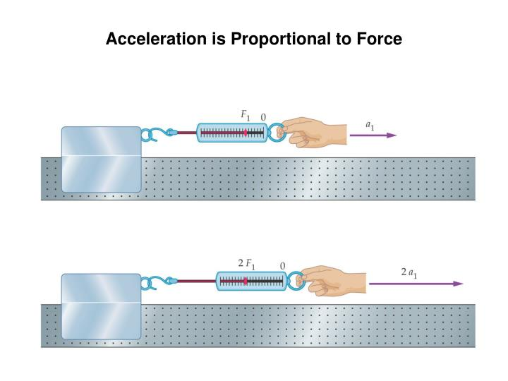 Acceleration is Proportional to Force