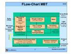 flow chart mbt