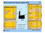 most important inputs outputs wte