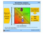 sensitivity analysis toxicity evaluation according to cml
