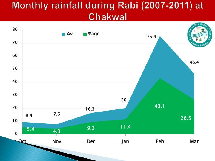 Monthly rainfall during Rabi (2007-2011) at