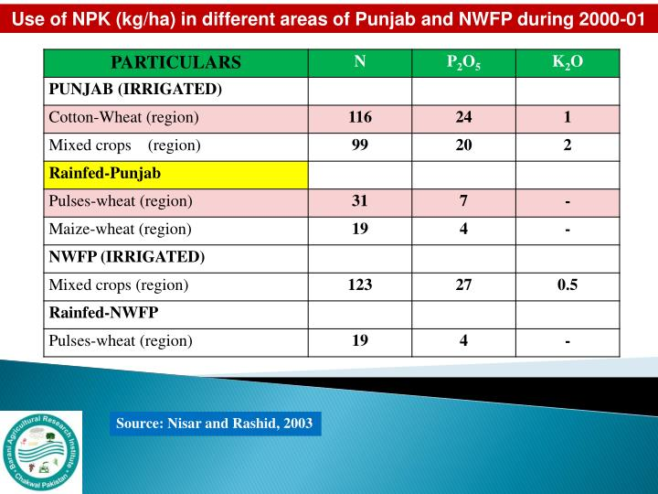 Use of NPK (kg/ha) in different areas of Punjab and NWFP during 2000-01