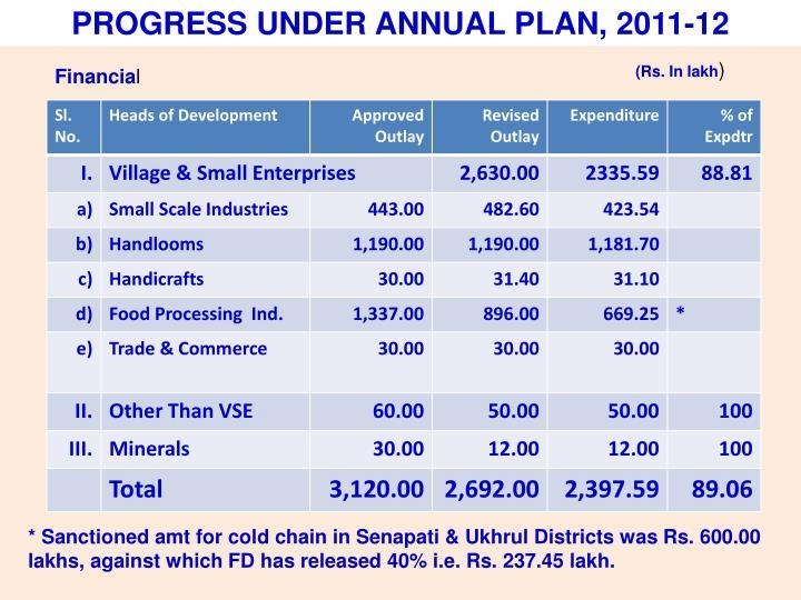 PROGRESS UNDER ANNUAL PLAN, 2011-12