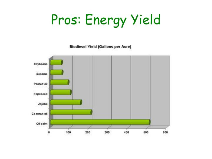 Pros: Energy Yield
