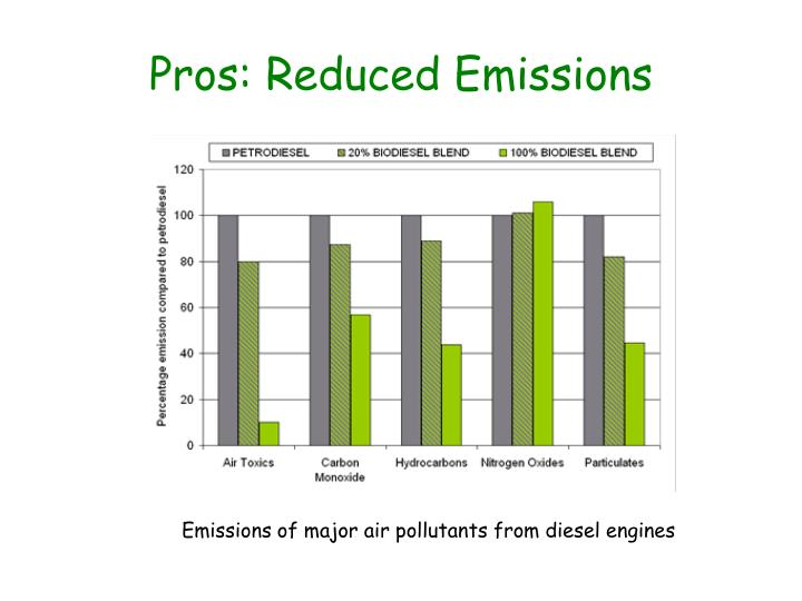 Pros: Reduced Emissions