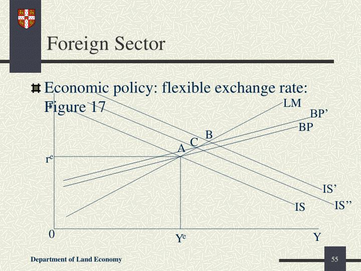 Foreign Sector