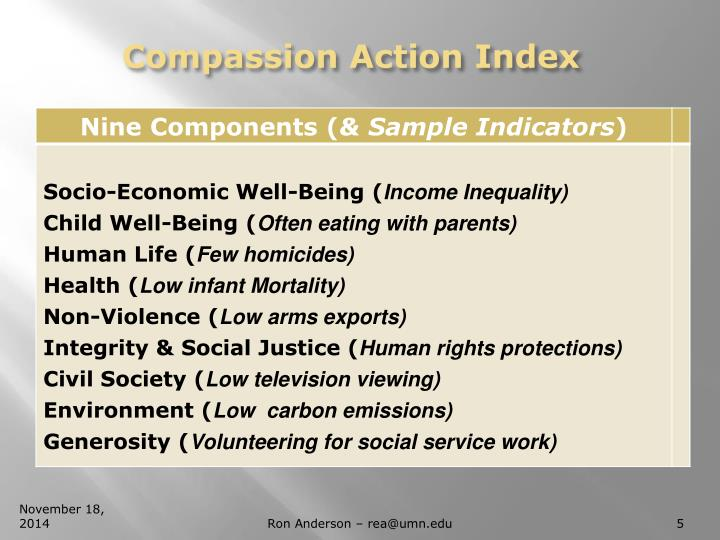 Compassion Action Index