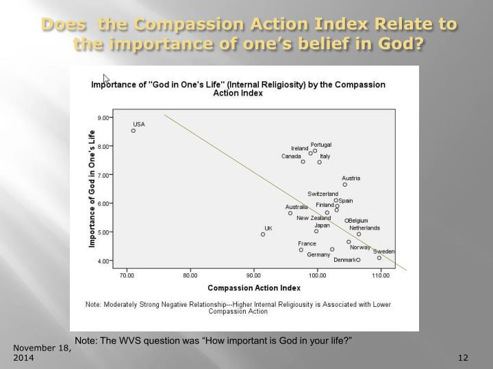 Does  the Compassion Action Index Relate to the importance of one's belief in God?