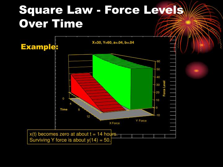 Square Law - Force Levels Over Time