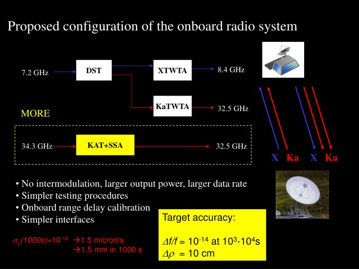 Proposed configuration of the onboard radio system