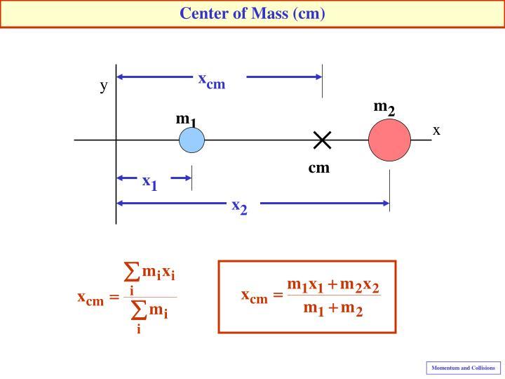 Center of Mass (cm)