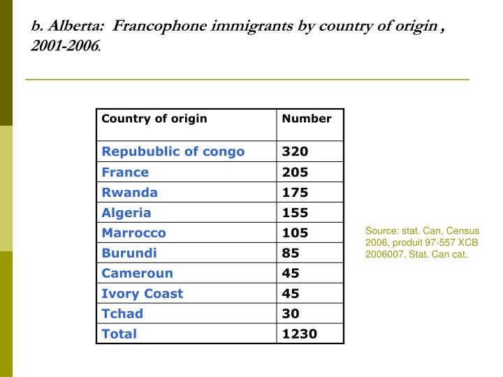B alberta francophone immigrants by country of origin 2001 2006
