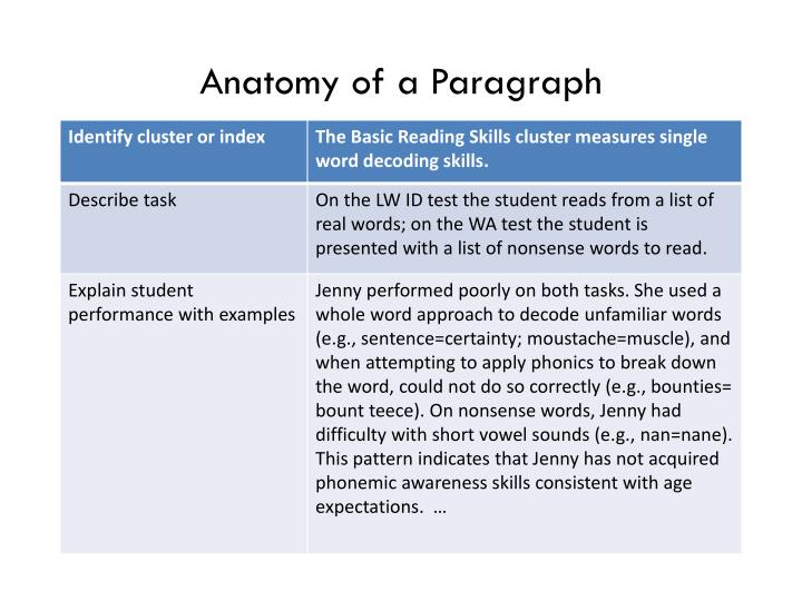 Anatomy of a Paragraph