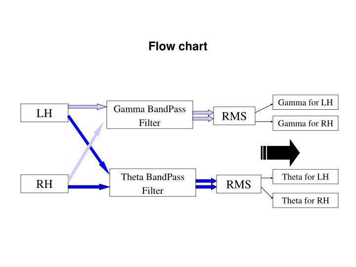 Gamma BandPass Filter