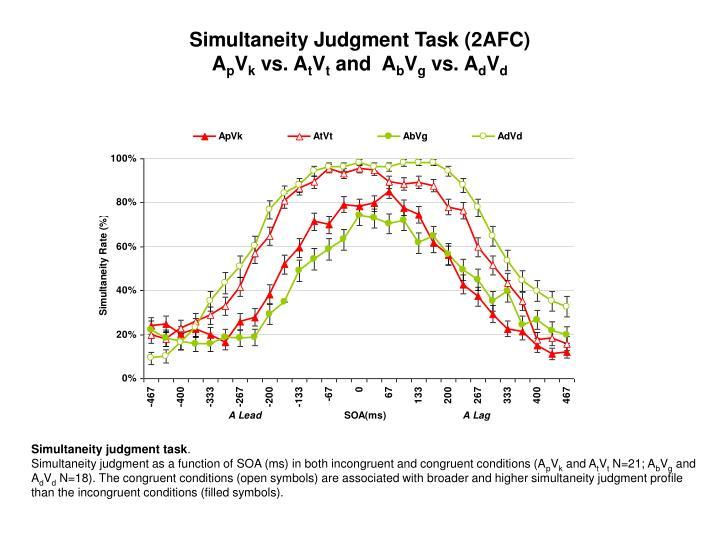 Simultaneity Judgment Task (2AFC)