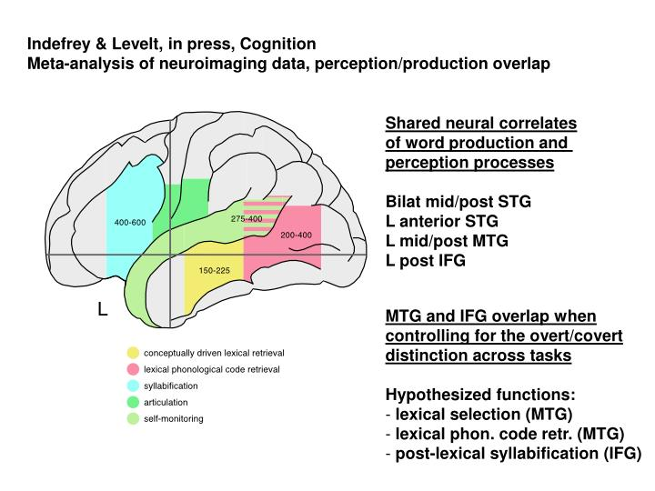 Indefrey & Levelt, in press, Cognition