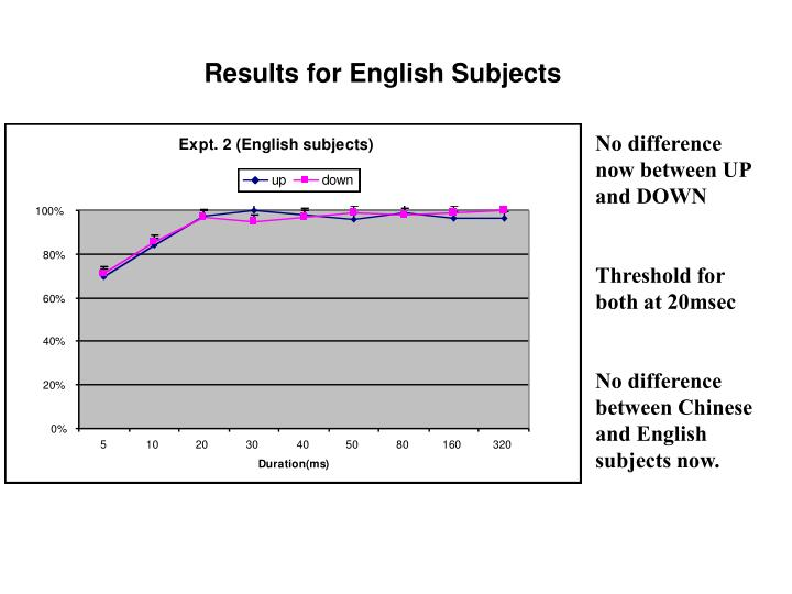 Results for English Subjects