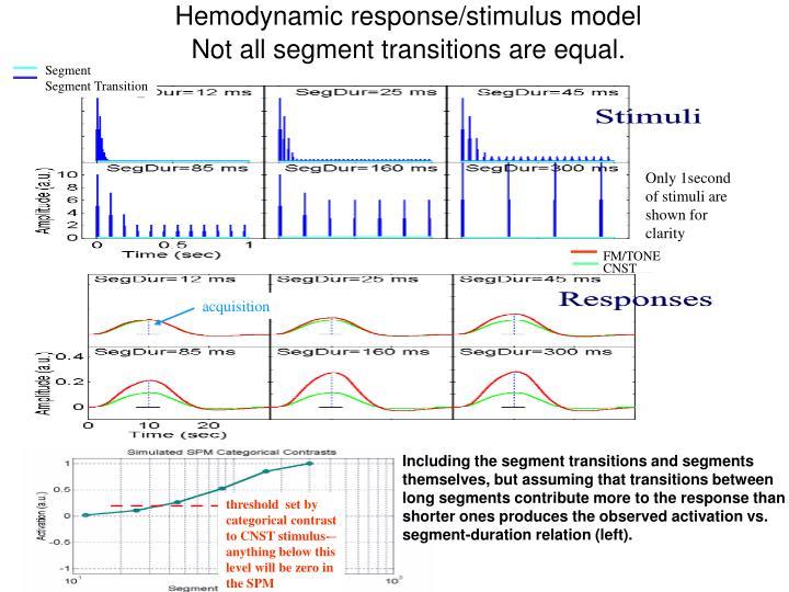 Hemodynamic response/stimulus model