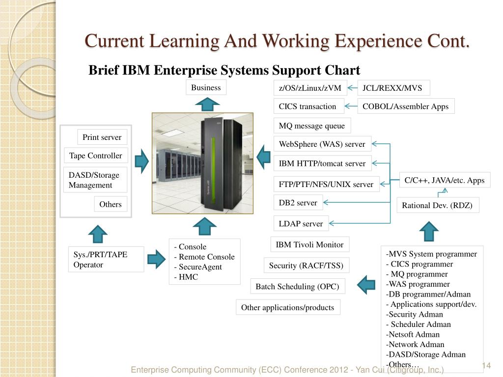 PPT - Share Enterprise Systems Experience From Time To Time